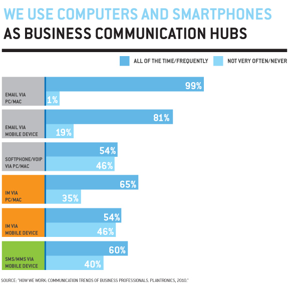 Business Communication Tools